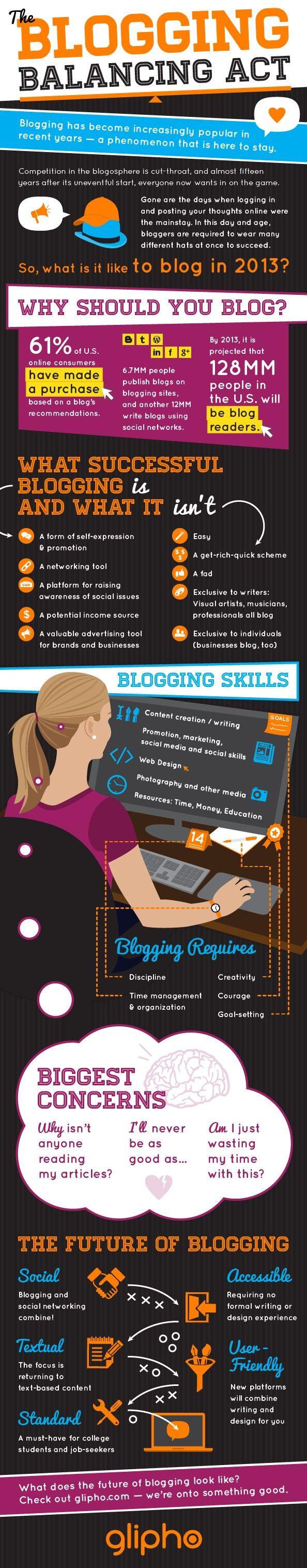#Blogging skills infographic.