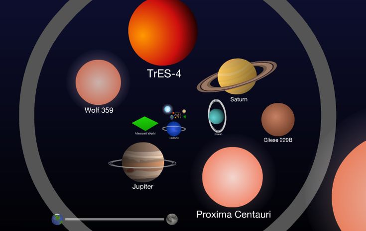 """Awesome online interactive scale of the universe. So great when your kids want to know """"which is bigger..."""""""