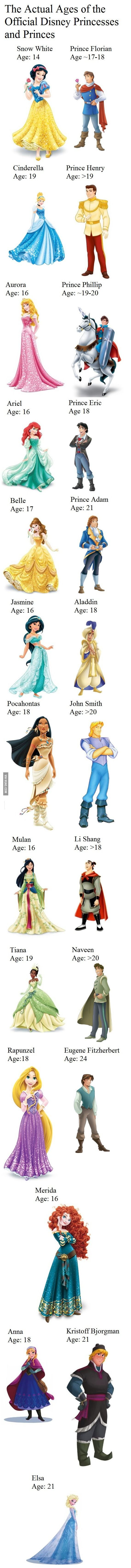 The Actual Ages of the Official Disney Princesses and Princes