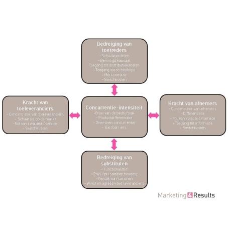 Vijf krachten model Porter, theorie + uitwerking in de snackmarkt.