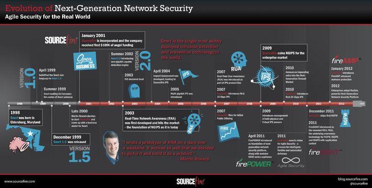 #Tech #Infographics - Next-Generation Network Security: An Evolution #Infografia