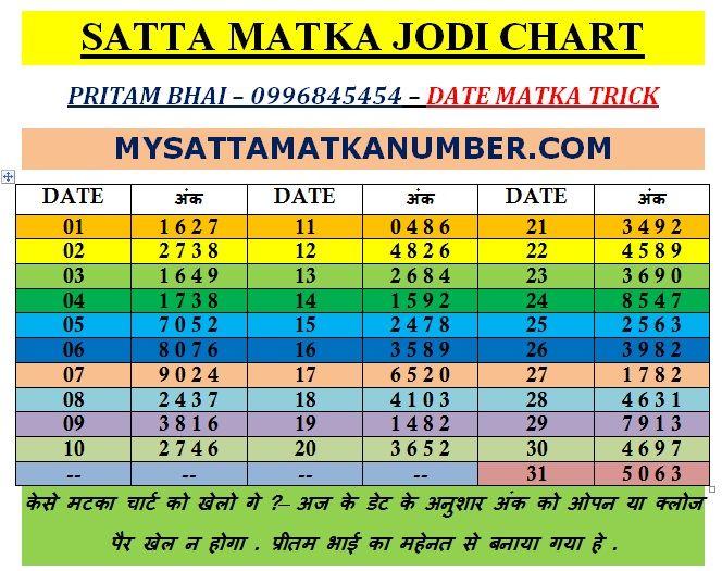 Matka trick chart