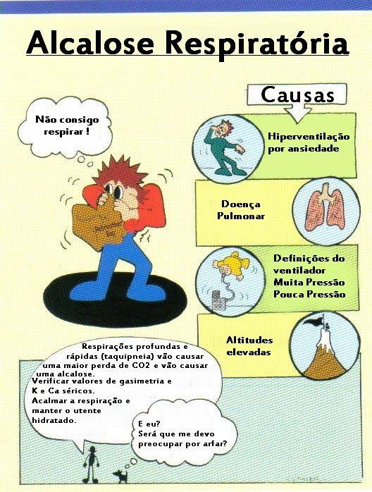 Alcalose Respiratória (PT)