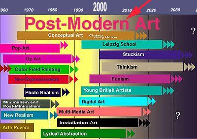 b>Art</b> <b>movements</b> 1981-1991   G3 <b>Timeline</b>   Art I ...