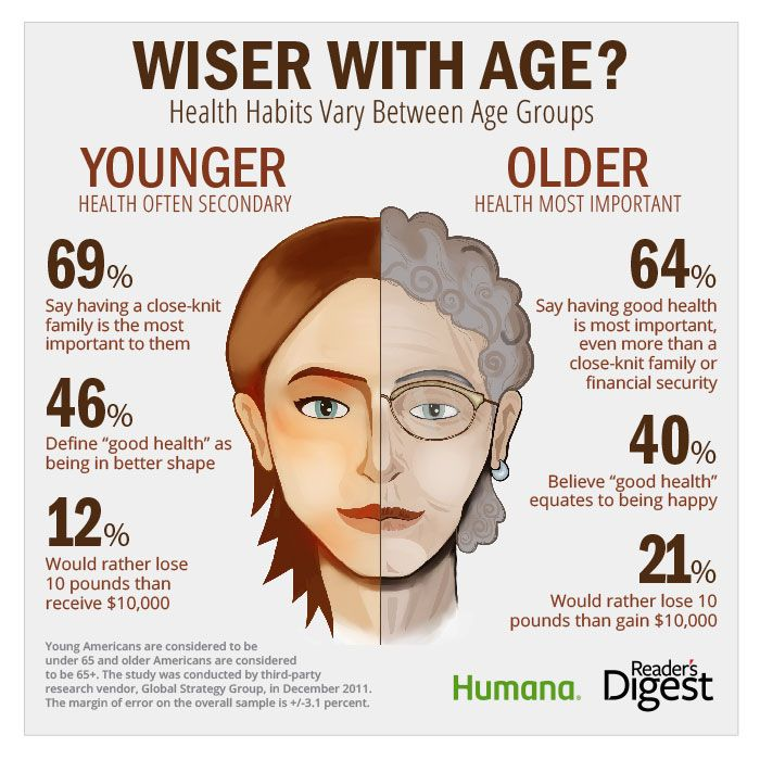 Health habits between age groups - do we get wiser with age?