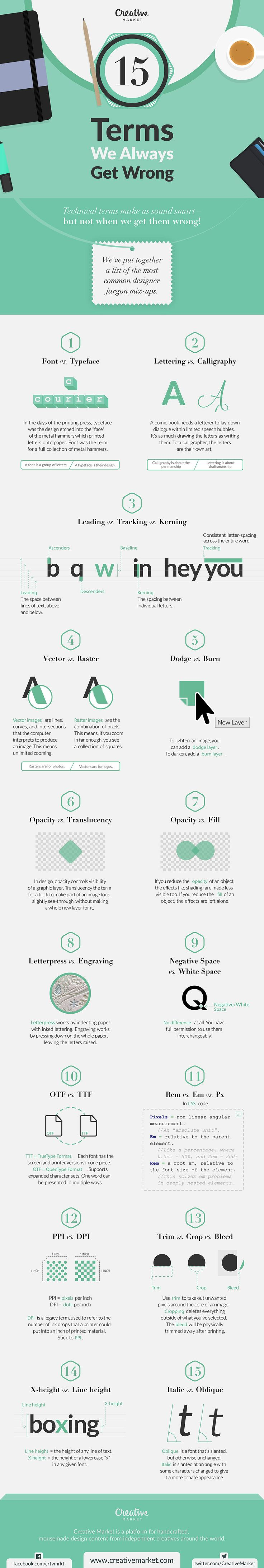 Design speak can get highly technical sometimes. We created this infographic to help you remember important differences between some of the terms we use daily: lettering vs. calligraphy, font vs. typeface.