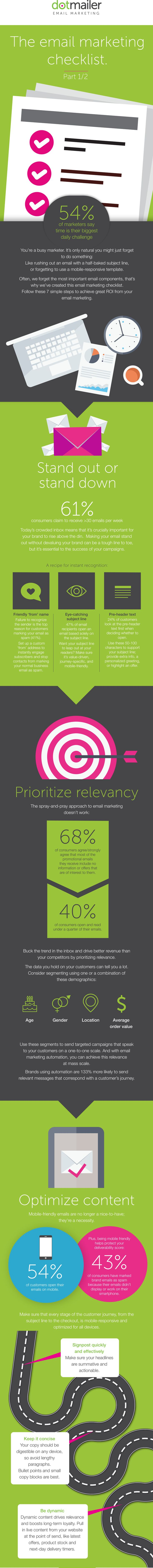 Infographic The email marketing checklist dotmailer