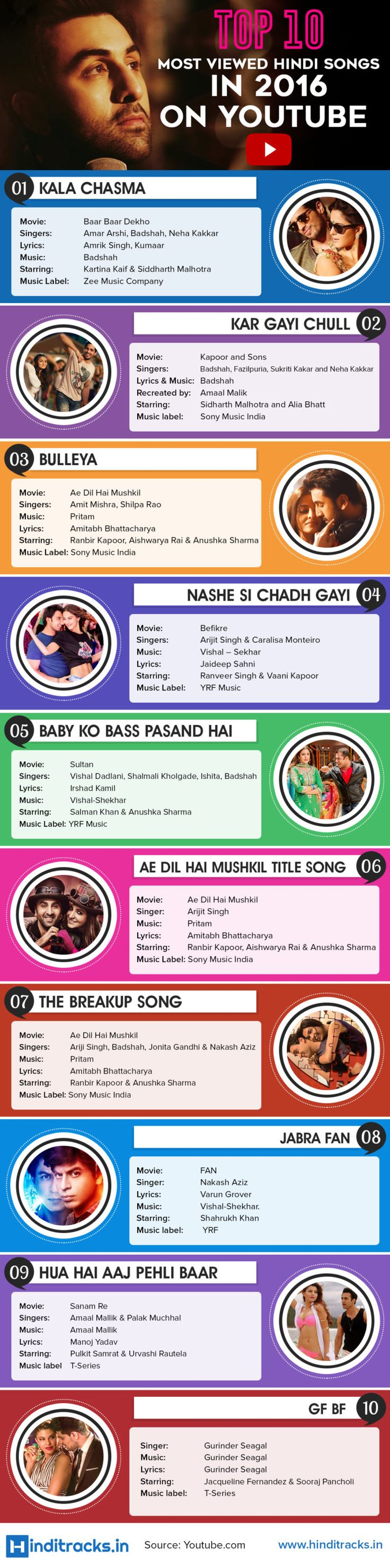 Top 10 most viewed Hindi Songs in year 2016 on #Youtube  #HindiSongLyrics #BollywoodSongs #HitBollywoodSongs