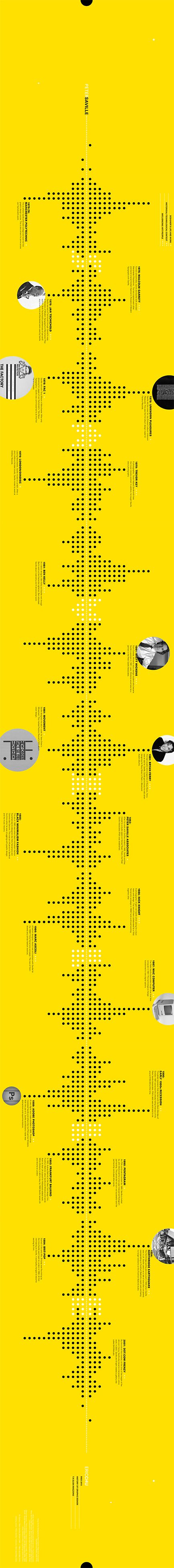 Peter Saville Context Timeline on Behance
