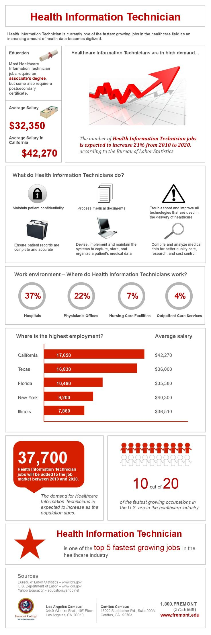 Health Information Technician Infographic Education