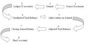 My Accounting Course | Learn Accounting and Finance Online ...