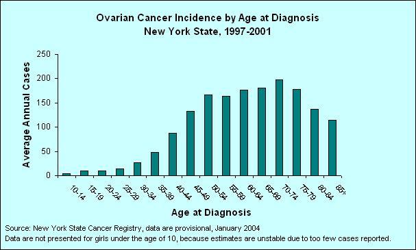 ovarian cancer treatment prognosis -