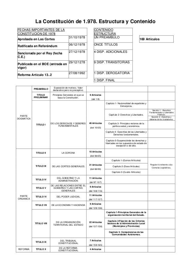 La Constitución de 1.978. Estructura y Contenido FECHAS IMPORTANTES DE LA CONSTITUCION DE 1978 CONTENIDO ESTRUCTURA Aproba...