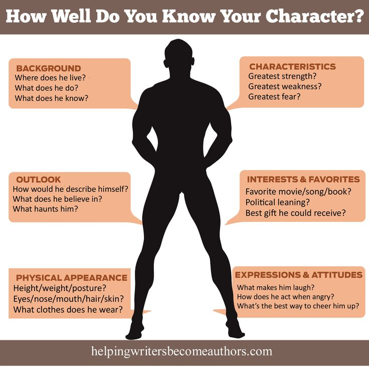 How Well Do You Know Your Character? Includes a list of 100+ things to find out about your character