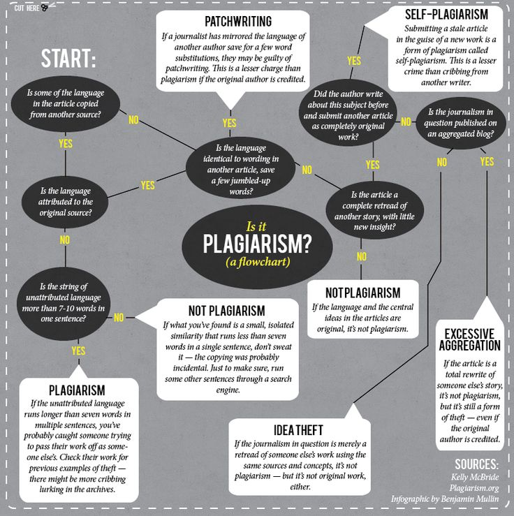 Is it original? An editor's guide to identifying plagiarism