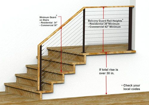 Railing Building Codes Guard Rail Height Requirements Residential Staircases Pinterest