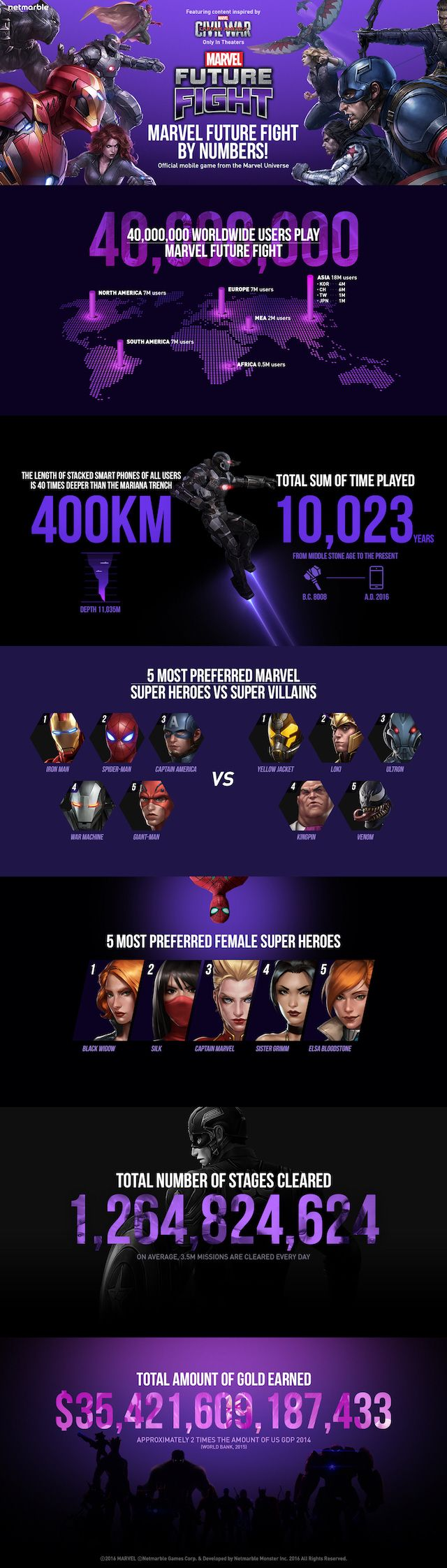 Marvel Future Fight Turns One, Crosses 40 Million Worldwide Downloads (Infographic) In celebration of the one-year anniversary of Marvel Future Fight, Netmarble Games released an infographic containing stats from the game's first year.