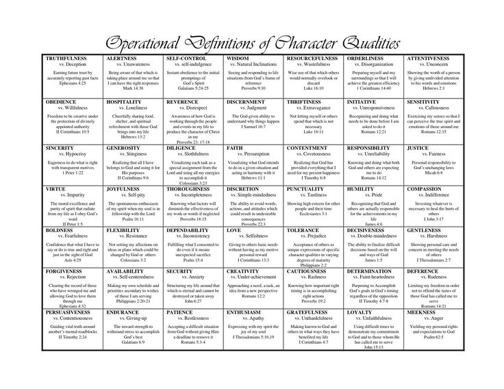 Biblical character qualities chart, print it out and teach it!!