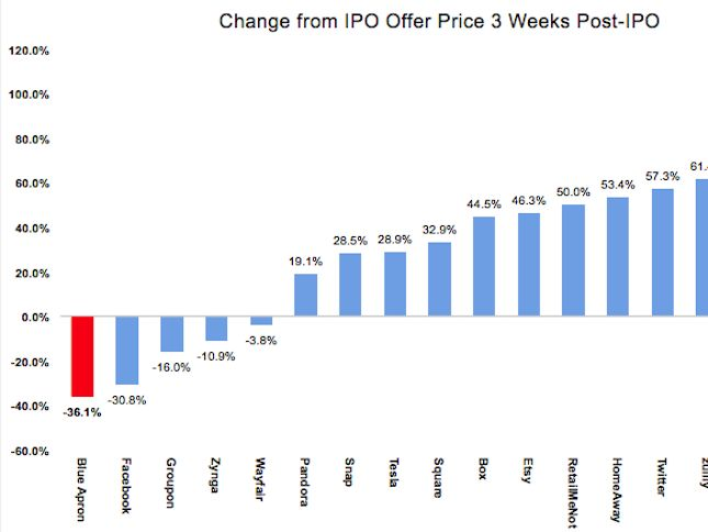 Blue Apron's IPO is a big flop —here's how it compares to other popular startups (APRN) - Blue Apron's post-initial public offering performancehas been a dud.  The company filed to go public on June 1 and pegged its IPO price range at $15-$17 per share about two weeks later.  ButAmazon showed it was serious about the grocery delivery business when it announced its acquisition of Whole Foods mid-June. Blue Apron subsequently cut its IPO price range to $10-$11, and the shares closed at…
