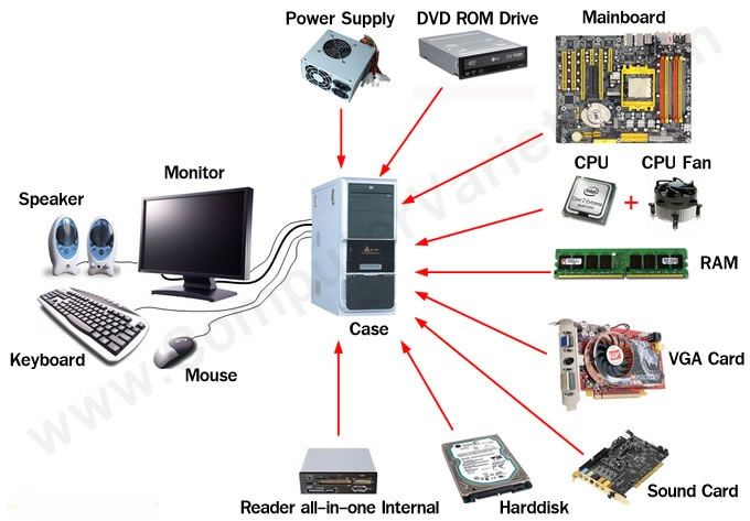 Computer hardware includes the physical, tangible parts or components of a  computer, such as the cabinet, ce… | What is computer, Computer hardware,  Computer basics