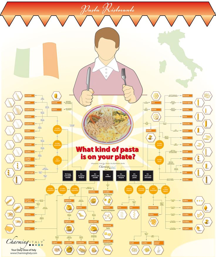 Amazing infographic flow chart that shows dozens of pasta shapes and their names. Like a field guide!