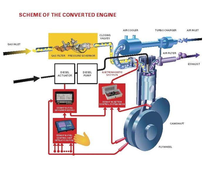 Low speed conversion - Bi-fuel vehicle - Wikipedia, the free encyclopedia