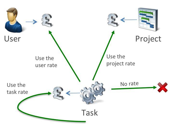 Best  Online Timesheet Ideas On   Timesheet Software