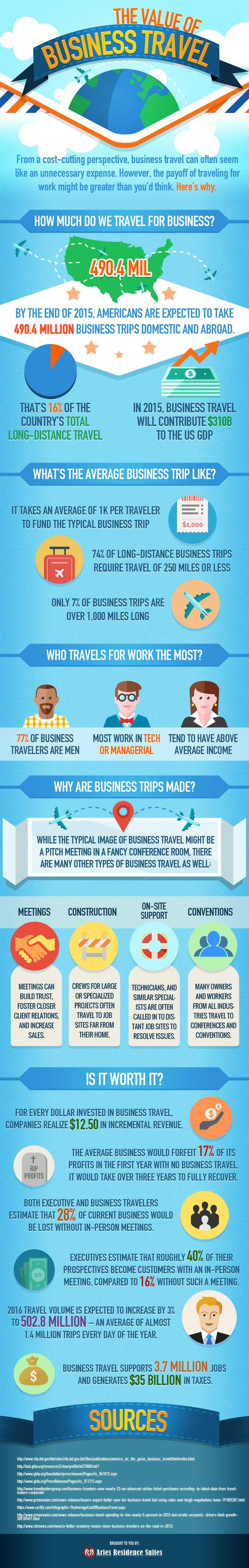 The Value of Business Travel