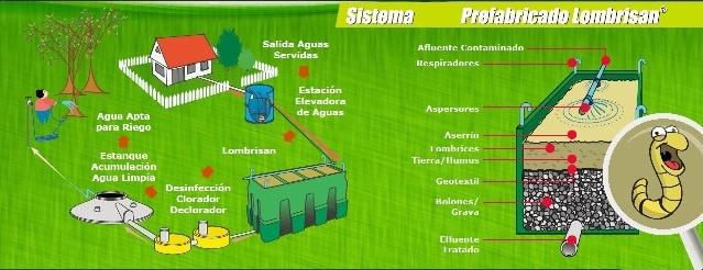 Diagrama de Funcionamiento Sistema Tohá, realizado por una de las empresas autorizadas para la utilización del sistema.  REF: http://infraplast.cl/