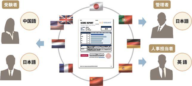 英語のスピーキングテスト、ライティングテスト、プレイスメントテストならVersant(ヴァーサント) | » スピーキングテスト
