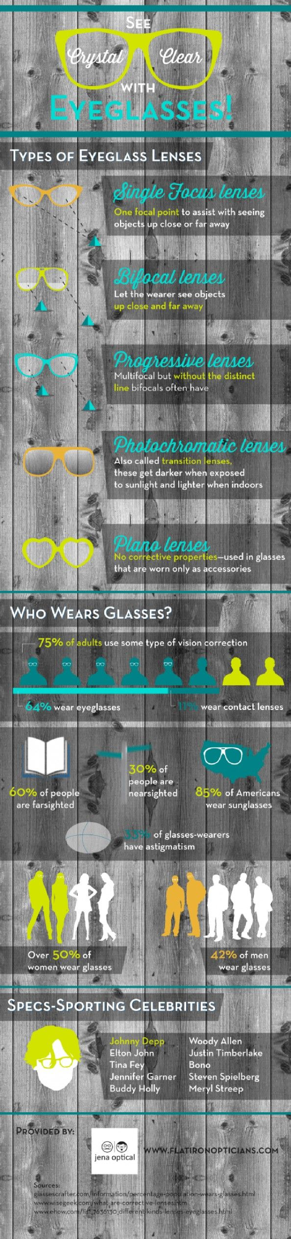 See Crystal Clear with Eyeglasses!  Infographic including types of eyeglasses lenses and more...