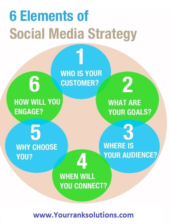 social media strategies are those that focus on a more slight inspiration for social. your customers will give you a good lead to where and how you should be active in social media. http://bit.ly/1s3ZH7f