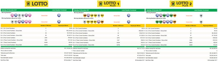 View the Latest South African Lotto, Lotto Plus 1 & Lotto Plus 2 Results | 25 November 2017  https://www.playcasino.co.za/latest-south-african-lotto-and-lottoplus-results.html  #SouthAfricanLottoResults #SouthAfricanLottoplus1Results #SouthAfricanLottoplus2Results