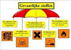 Woordparaplu gevaarlijke stoffen