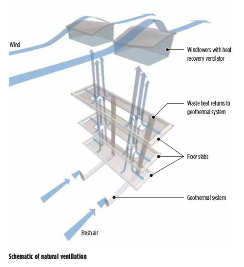 venturi effect building ventilation - Google Search