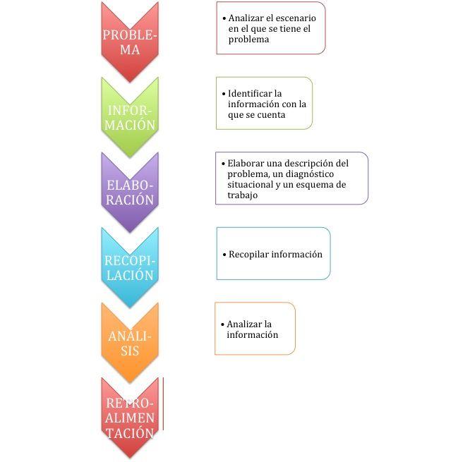 TEMA 5: Metodología de la Investigación