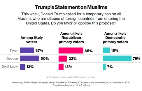 Bloomberg Politics Poll: Nearly Two-Thirds of Likely GOP Primary Voters Back Trump's Muslim Ban