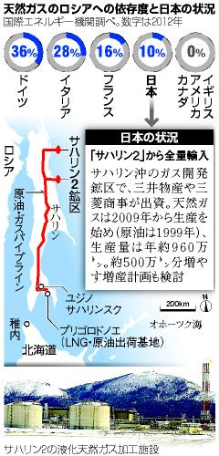 天然ガスのロシアへの依存度と日本の状況 ▼7May2014朝日新聞|ロシア依存脱却は可能か エネルギー供給、多様化に課題…