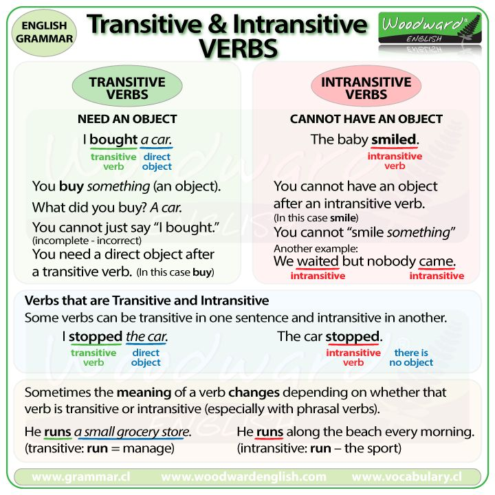 Transitive and Intransitive Verbs in English