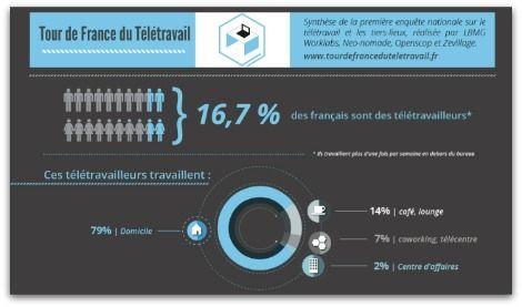Résultats de l'Enquête nationale sur le télétravail [infographie]