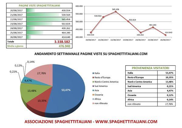 Andamento settimanale pagine viste su spaghettitaliani.com dal giorno 20/08/2017 al giorno 26/08/2017