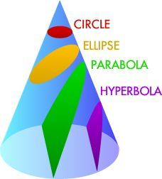 Conic Sections: great visuals and history!
