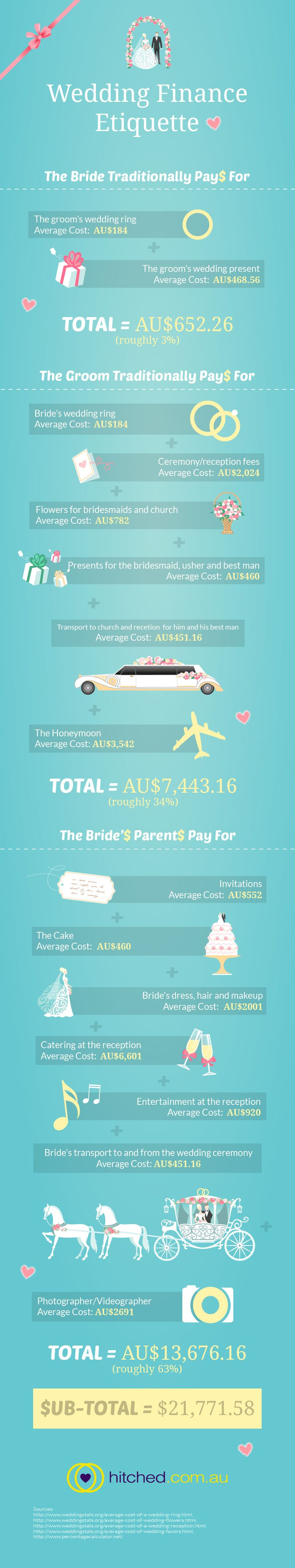 Luxury Average Cost For Wedding Dress Illustration - Womens Dresses ...