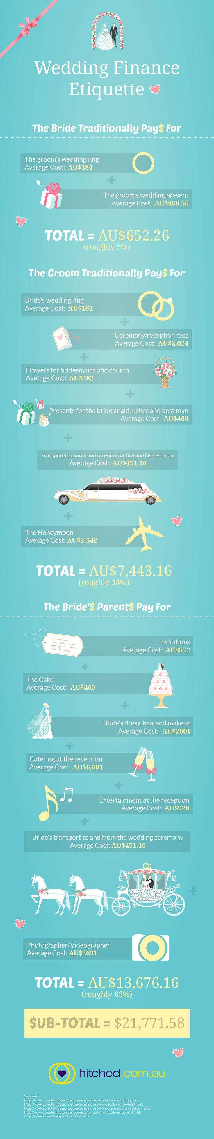 Wedding Finance Etiquette #infographic #wedding