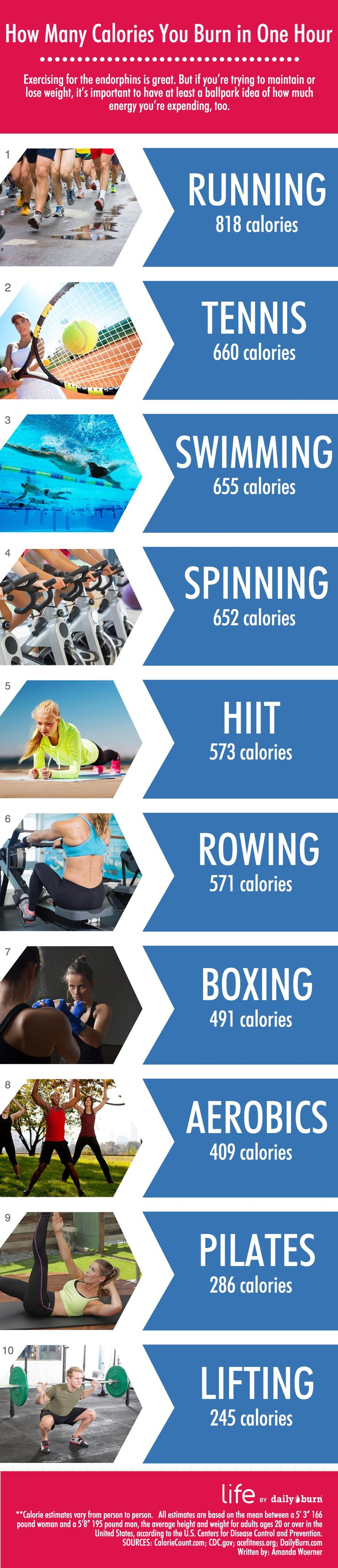 This Is How Many Calories You Burn During Exercise
