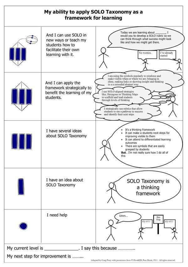 solo taxonomy essay The solo taxonomy is a tool for showing stages of learning eg a solo taxonomy told me where i was for learning my addition strategies i am not using the solo taxonomy regularly in my learning.