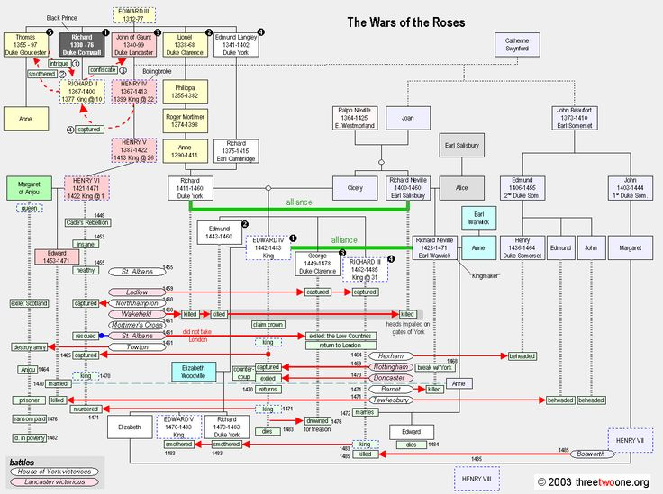 Excellent family tree explaining relationships and battles of the War of the Roses