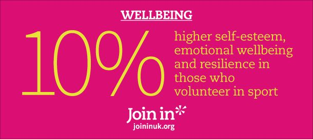 10% higher self-esteem, emotional wellbeing and resilience in those who volunteer in sport.
