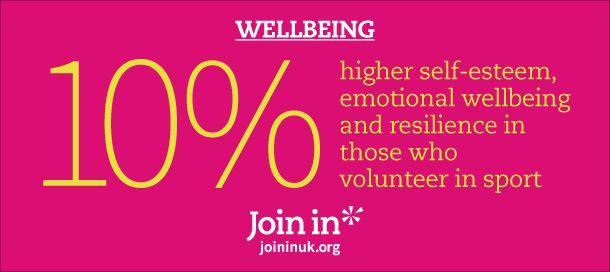 10% higher self-esteem, emotional wellbeing and resilience in those who volunteer in sport.