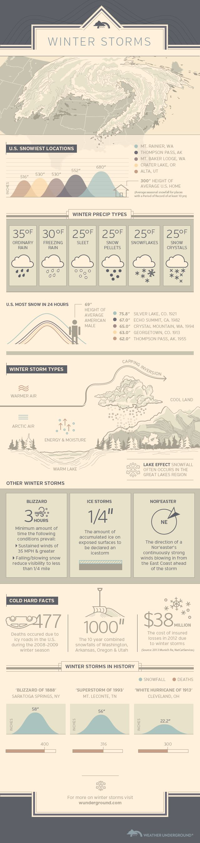 Nor'easters, lake effect, blizzards! Snow higher than the average U.S. house! It's all here in this Winter Storms infographic by Weather Underground